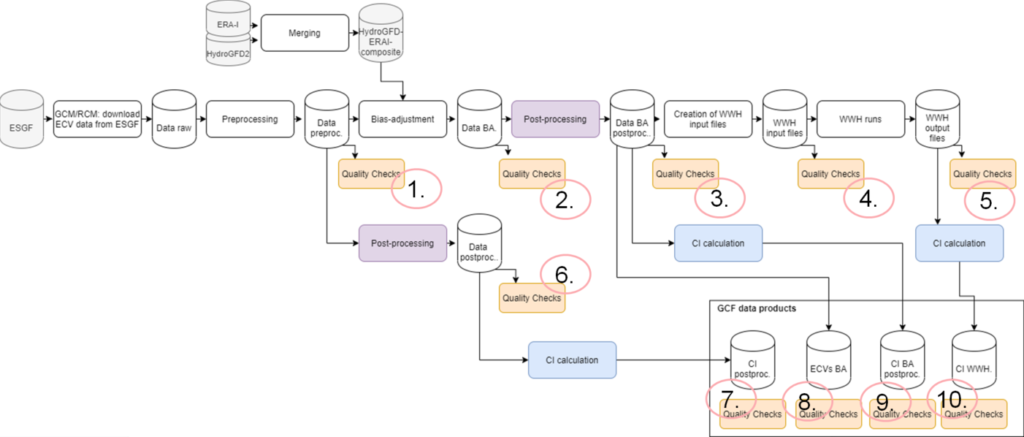 Data Production Workflow